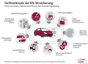 gdv-tarifmerkmale_kfz-versicherung_2016